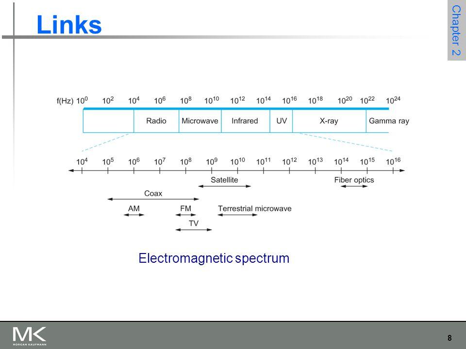 8 Chapter 2 Links Electromagnetic spectrum