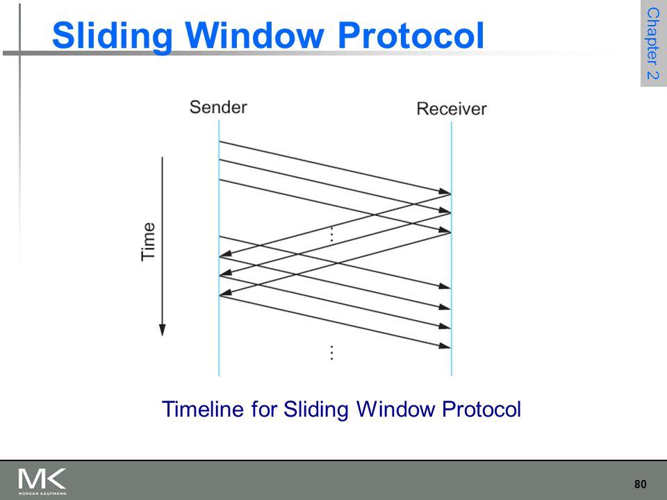 80 Chapter 2 Sliding Window Protocol Timeline for Sliding Window Protocol