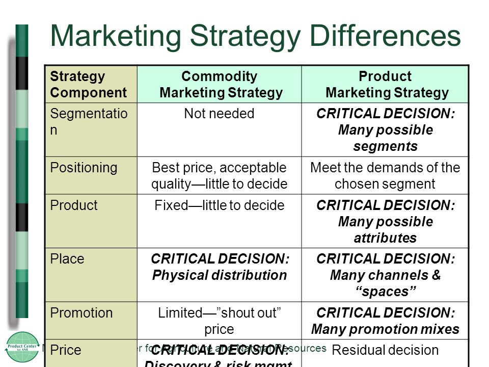 MSU Product Center for Agriculture and Natural Resources Marketing Strategy Differences Strategy Component Commodity Marketing Strategy Product Marketing Strategy Segmentatio n Not neededCRITICAL DECISION: Many possible segments PositioningBest price, acceptable quality—little to decide Meet the demands of the chosen segment ProductFixed—little to decideCRITICAL DECISION: Many possible attributes PlaceCRITICAL DECISION: Physical distribution CRITICAL DECISION: Many channels & spaces PromotionLimited— shout out price CRITICAL DECISION: Many promotion mixes PriceCRITICAL DECISION: Discovery & risk mgmt.