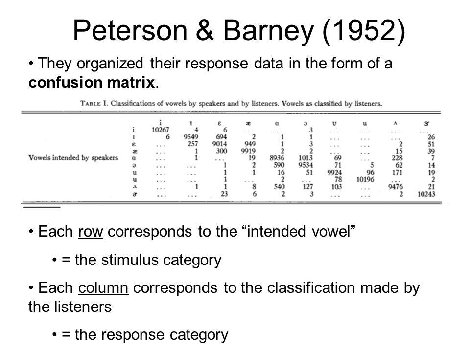Peterson & Barney (1952)