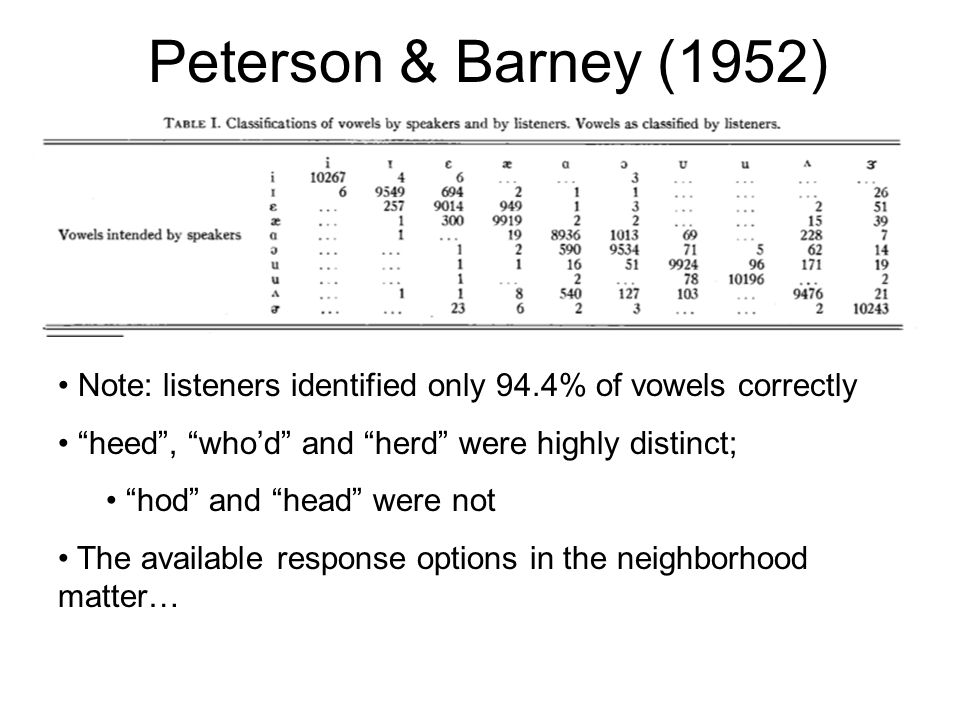 Peterson & Barney (1952) Summing up the columns provides a rough sense of the listeners' response bias = tendency to favor one response category over another, independent of the stimulus presented Popular options: had (10906), hawed (10737) Not-so-popular: hid (9813), hud (9956)