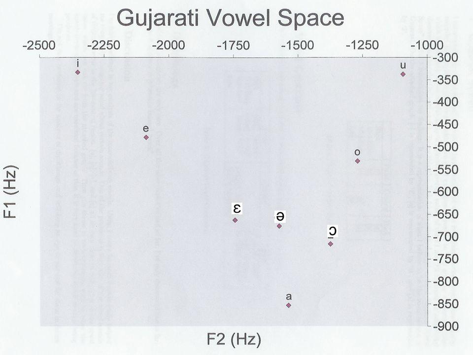 Five-Vowel Spaces