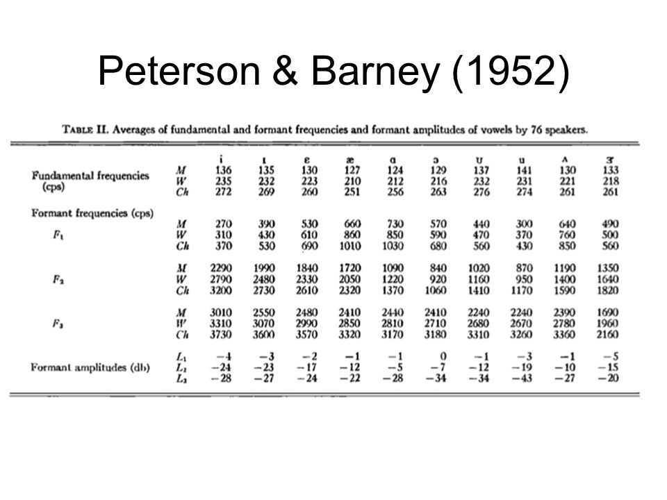 Peterson & Barney (1952) Acoustically, they found much variability in vowel production Also: much overlap in terms of absolute formant frequencies General confirmation of F1-F2 vowel space schema herd distinguished by low F3.