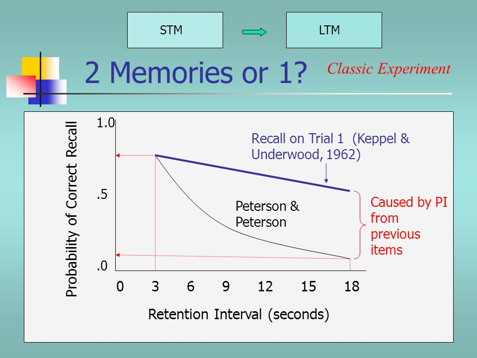 STMLTM The Flaw Classic Experiment But then Keppel and Underwood (1962) looked at recall on every trial, starting with Trial 1.