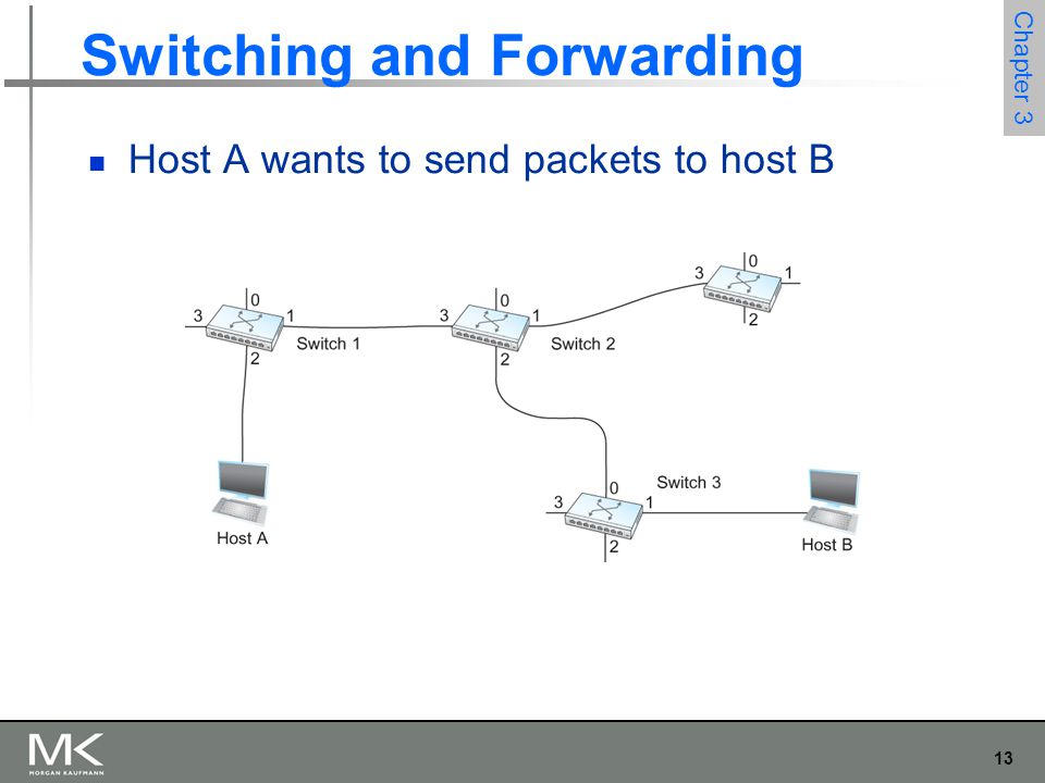 13 Chapter 3 Switching and Forwarding Host A wants to send packets to host B