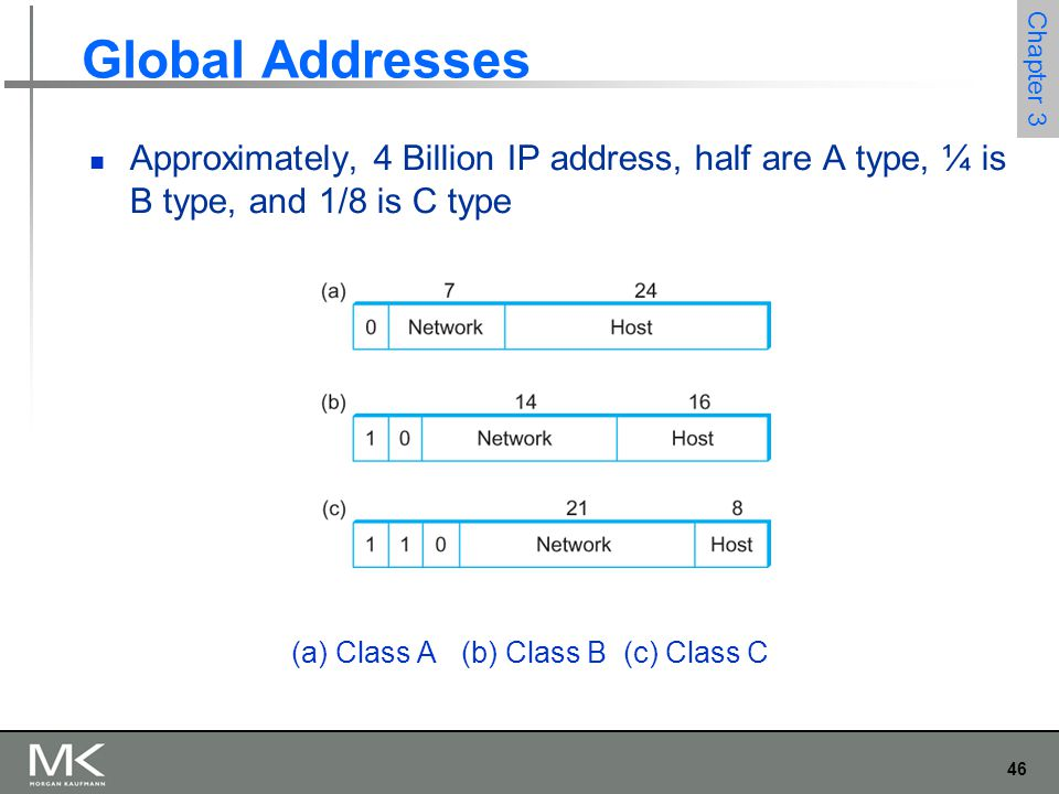 46 Chapter 3 Global Addresses Approximately, 4 Billion IP address, half are A type, ¼ is B type, and 1/8 is C type (a) Class A (b) Class B (c) Class C