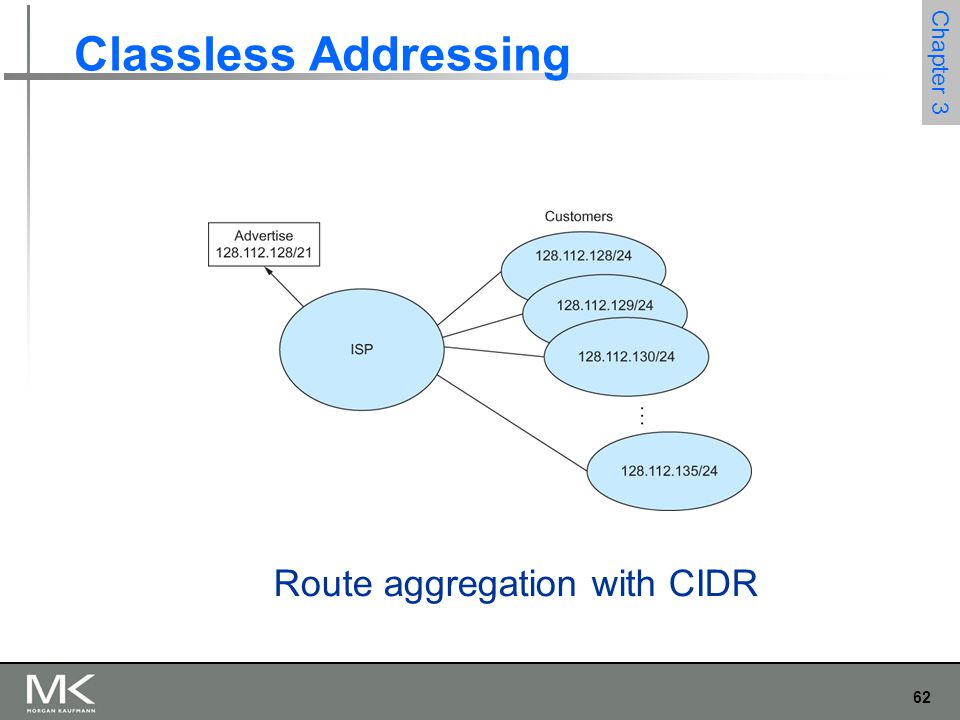 62 Chapter 3 Classless Addressing Route aggregation with CIDR