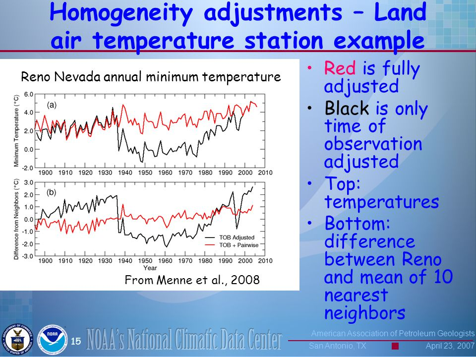 American Association of Petroleum Geologists San Antonio, TX April 23, 2007 15 Homogeneity adjustments – Land air temperature station example Red is fully adjusted Black is only time of observation adjusted Top: temperatures Bottom: difference between Reno and mean of 10 nearest neighbors Reno Nevada annual minimum temperature From Menne et al., 2008