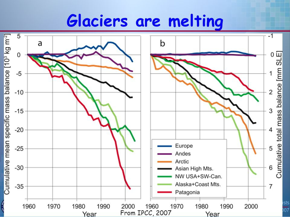 American Association of Petroleum Geologists San Antonio, TX April 23, 2007 31 Glaciers are melting From IPCC, 2007