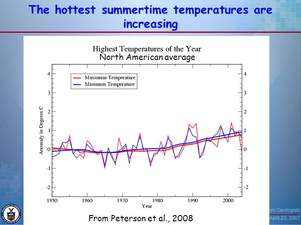 American Association of Petroleum Geologists San Antonio, TX April 23, 2007 9 The hottest summertime temperatures are increasing From Peterson et al., 2008 North American average