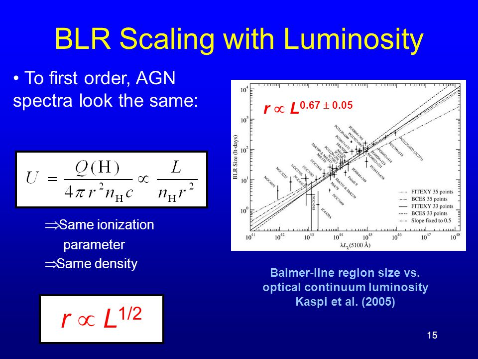 15 BLR Scaling with Luminosity To first order, AGN spectra look the same: Þ Same ionization parameter Þ Same density r  L 1/2 r  L 0.67  0.05 Balme
