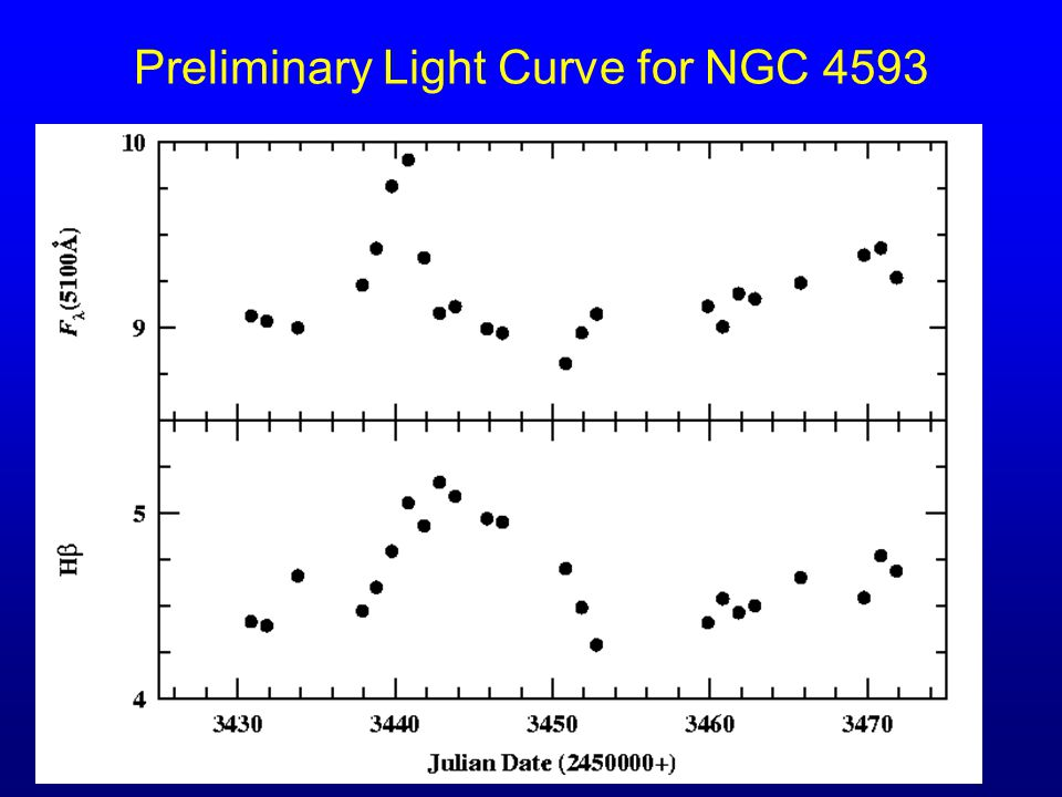 26 Preliminary Light Curve for NGC 4593