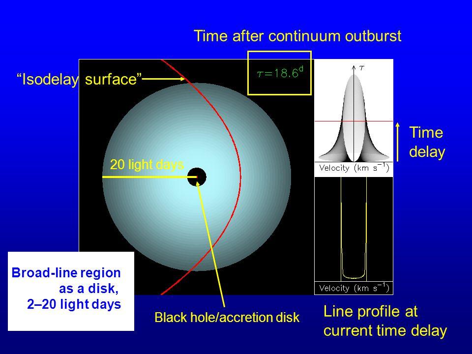 15 BLR Scaling with Luminosity To first order, AGN spectra look the same: Þ Same ionization parameter Þ Same density r  L 1/2 r  L 0.67  0.05 Balmer-line region size vs.
