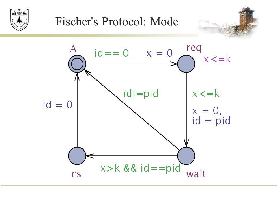 Fischer's Protocol: Mode