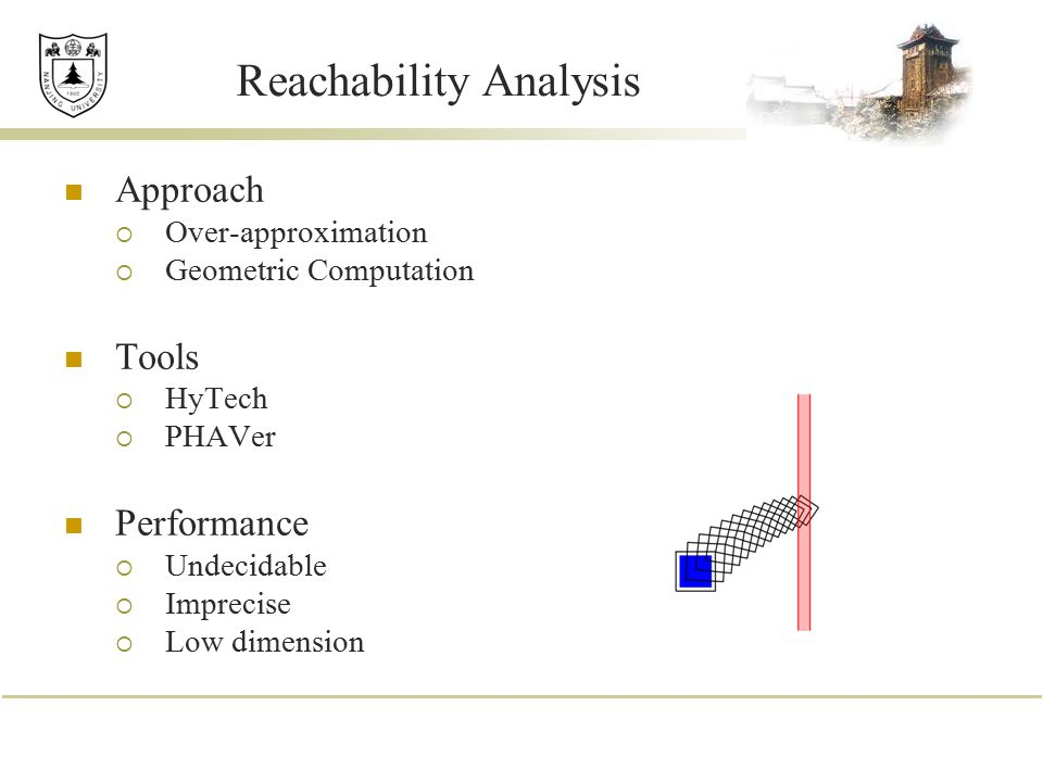 Reachability Analysis Approach  Over-approximation  Geometric Computation Tools  HyTech  PHAVer Performance  Undecidable  Imprecise  Low dimens