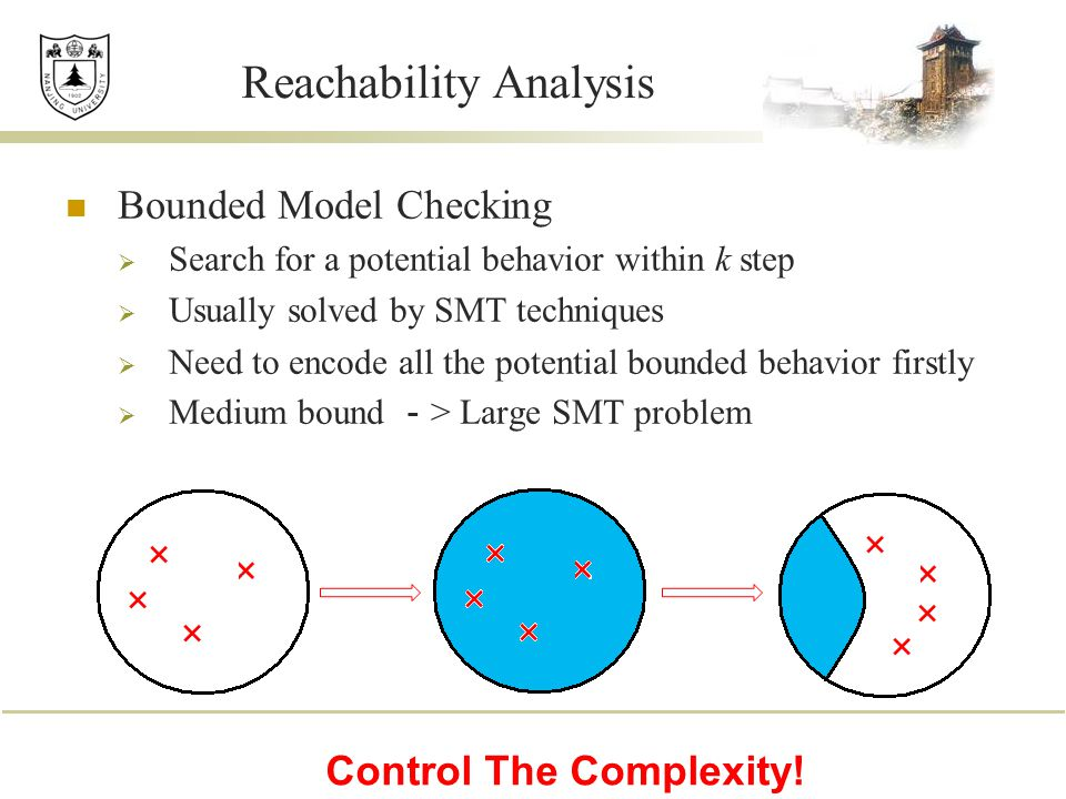 Reachability Analysis Bounded Model Checking  Search for a potential behavior within k step  Usually solved by SMT techniques  Need to encode all t