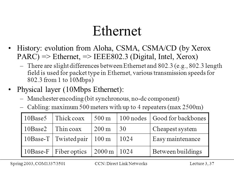 Lecture 3, 37Spring 2003, COM1337/3501CCN: Direct Link Networks Ethernet History: evolution from Aloha, CSMA, CSMA/CD (by Xerox PARC) => Ethernet, =>