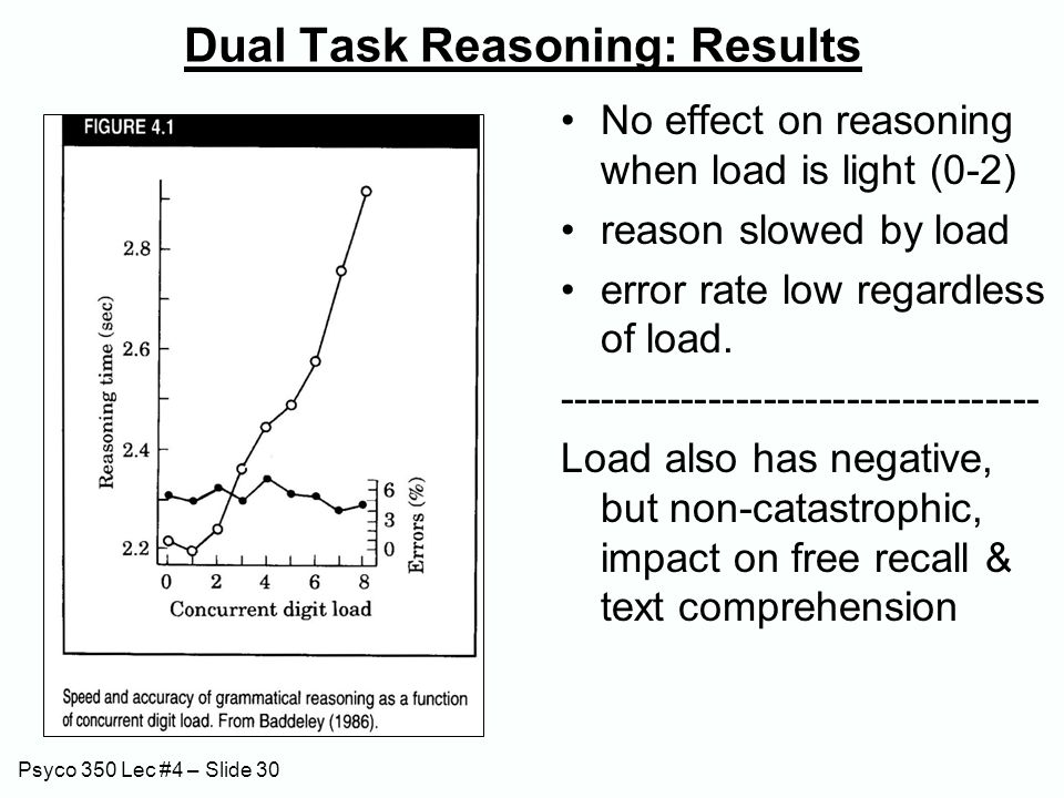 Psyco 350 Lec #4 – Slide 30 Dual Task Reasoning: Results No effect on reasoning when load is light (0-2) reason slowed by load error rate low regardle