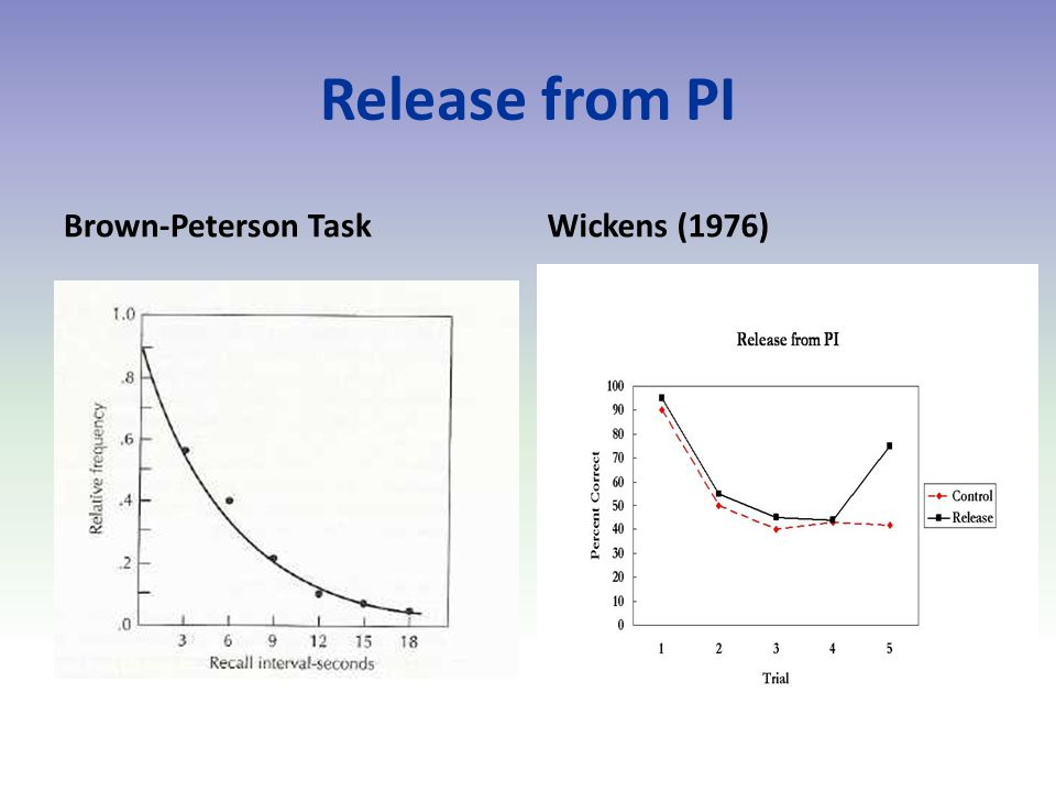 Release from PI Brown-Peterson TaskWickens (1976)