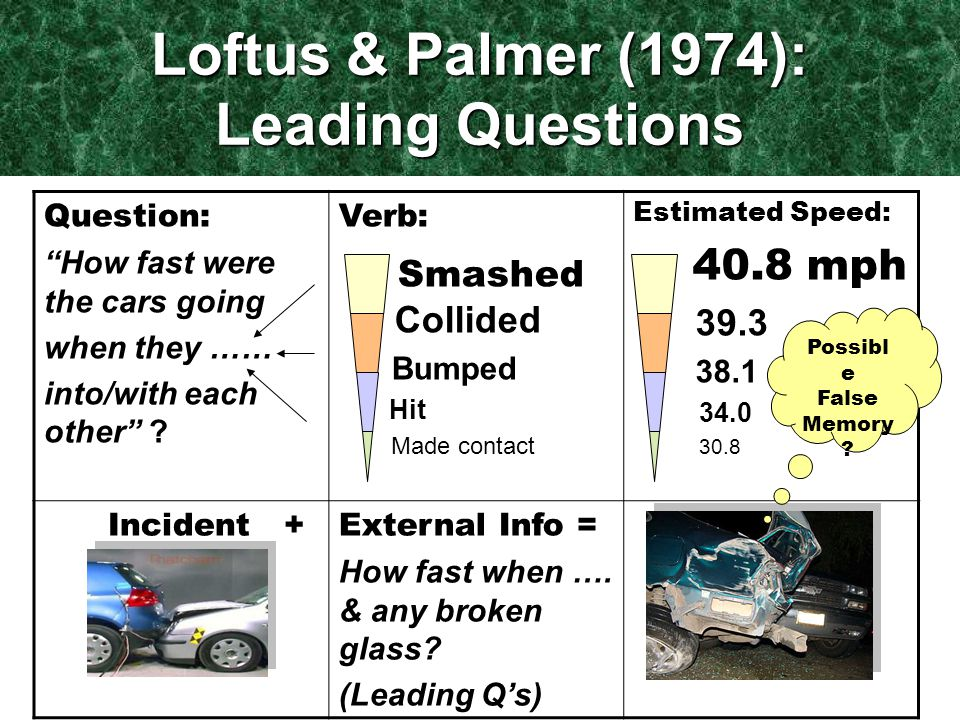 Loftus & Palmer (1974): Leading Questions Question: How fast were the cars going when they …… into/with each other .