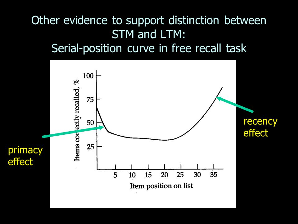 Other evidence to support distinction between STM and LTM: Serial-position curve in free recall task recency effect primacy effect