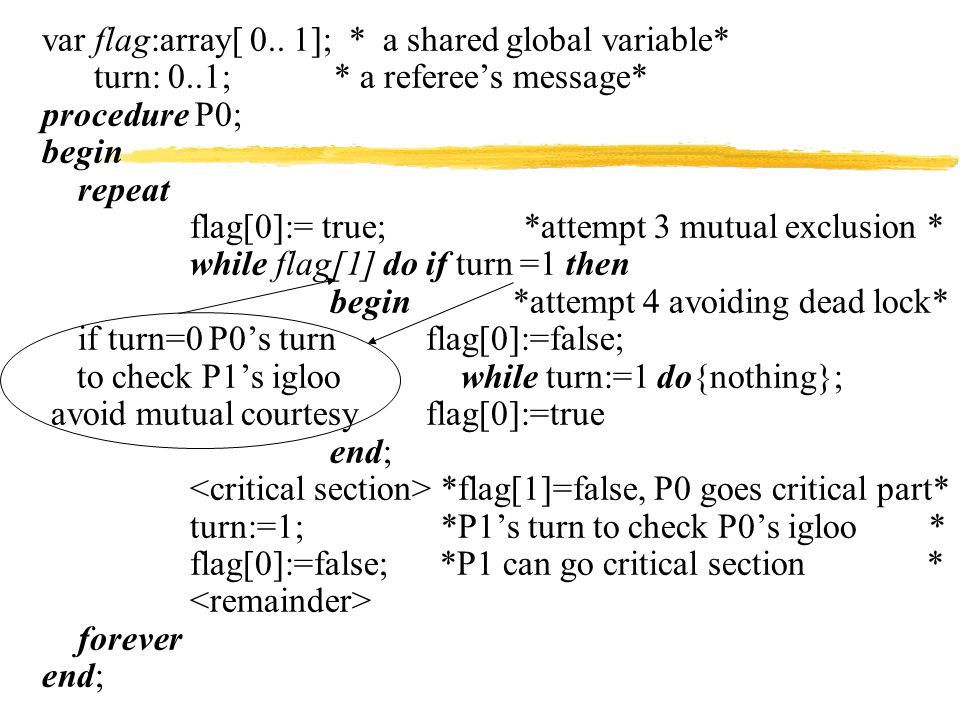 procedure P0; begin repeat flag[0]:= true; *attempt 3 mutual exclusion * turn:= 1; while flag[1] and turn =1 *attempt 4 mutual courtesy * do{nothing}; * flag[1]=false, or turn = 0 * * P0 goes critical part * flag[0]:=false; *P1 can go critical section * forever end; Peterson's Algorithm - P0 (2)