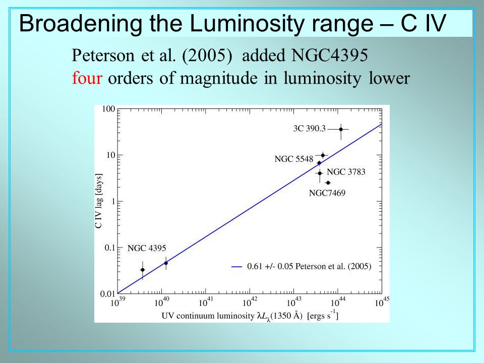 Broadening the Luminosity range – C IV Peterson et al.