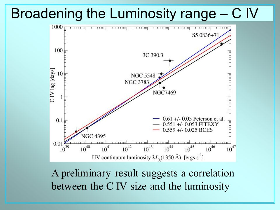 Broadening the Luminosity range – C IV A preliminary result suggests a correlation between the C IV size and the luminosity
