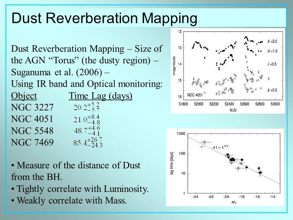 Dust Reverberation Mapping – Size of the AGN Torus (the dusty region) – Suganuma et al.