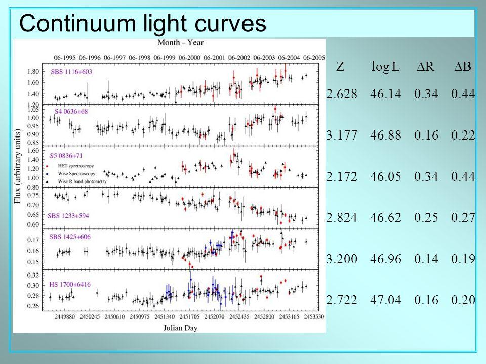 Continuum light curves Z log L  R  B 2.628 46.14 0.34 0.44 3.177 46.88 0.16 0.22 2.172 46.05 0.34 0.44 2.824 46.62 0.25 0.27 3.200 46.96 0.14 0.19 2.722 47.04 0.16 0.20