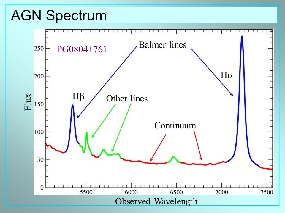 Flux AGN Spectrum Observed Wavelength Balmer lines HH HH Continuum Other lines PG0804+761