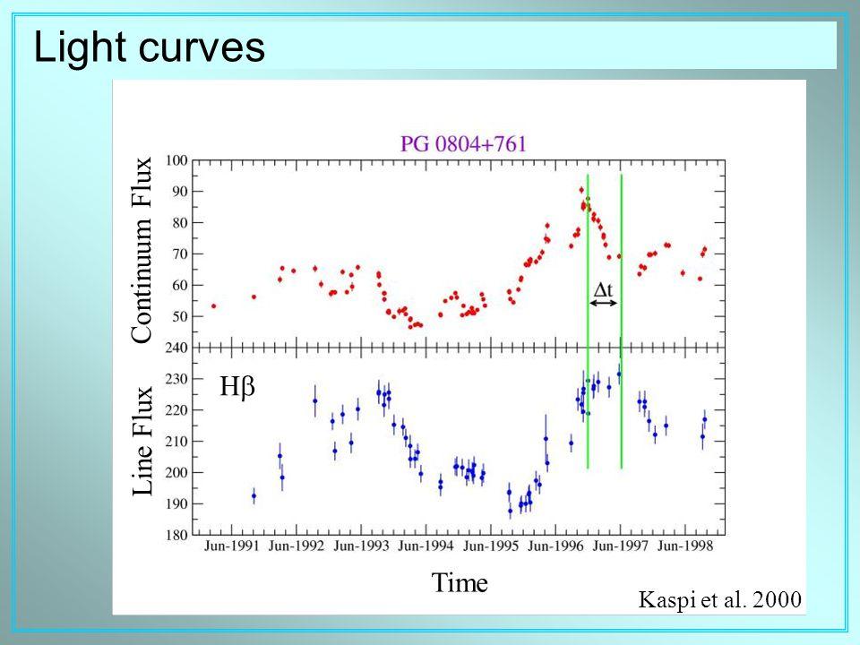 Time Light curves Line Flux Continuum Flux HH Kaspi et al. 2000