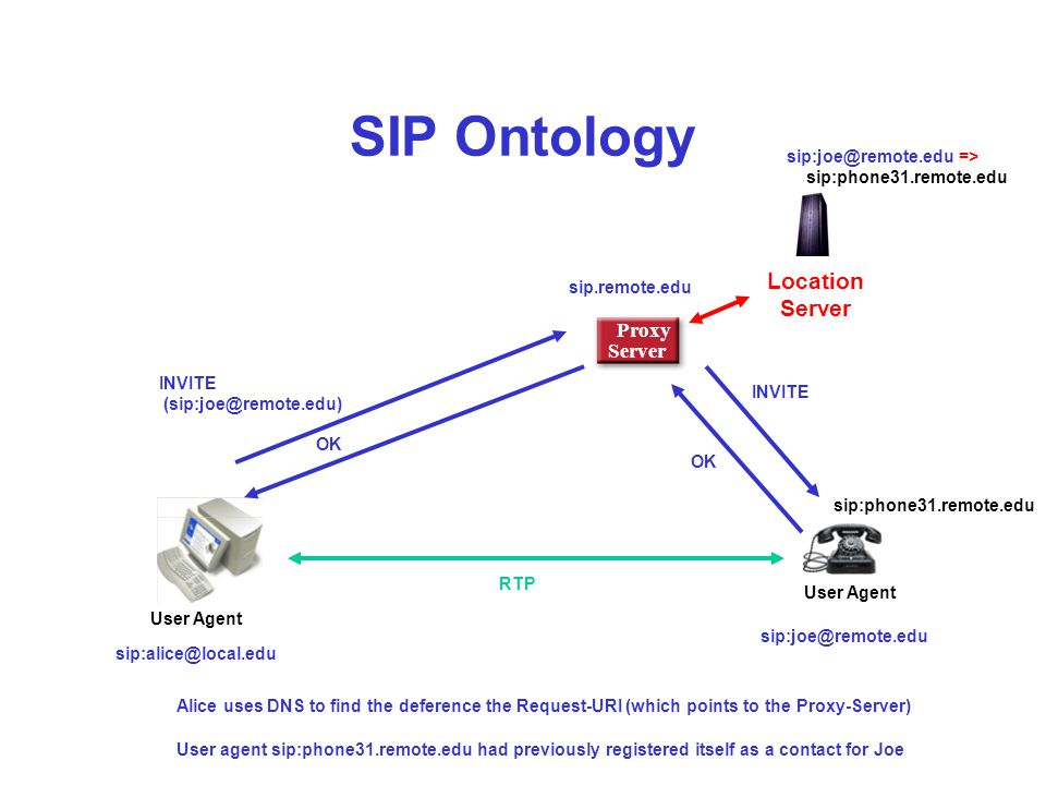 SIP Ontology Proxy Server INVITE (sip:joe@remote.edu) RTP User Agent OK INVITE OK User Agent sip.remote.edu sip:joe@remote.edu sip:alice@local.edu sip:phone31.remote.edu Location Server sip:joe@remote.edu => sip:phone31.remote.edu Alice uses DNS to find the deference the Request-URI (which points to the Proxy-Server) User agent sip:phone31.remote.edu had previously registered itself as a contact for Joe