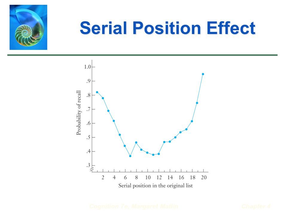Cognition 7e, Margaret MatlinChapter 4 Serial Position Effect