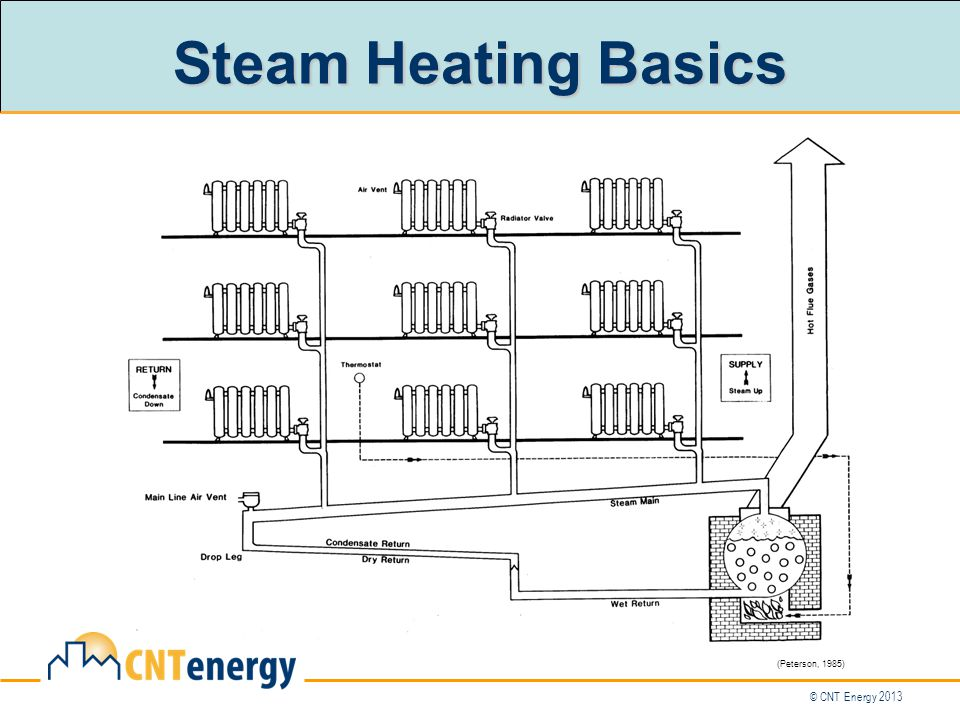 © CNT Energy 2013 Steam Heating Basics (Peterson, 1985)