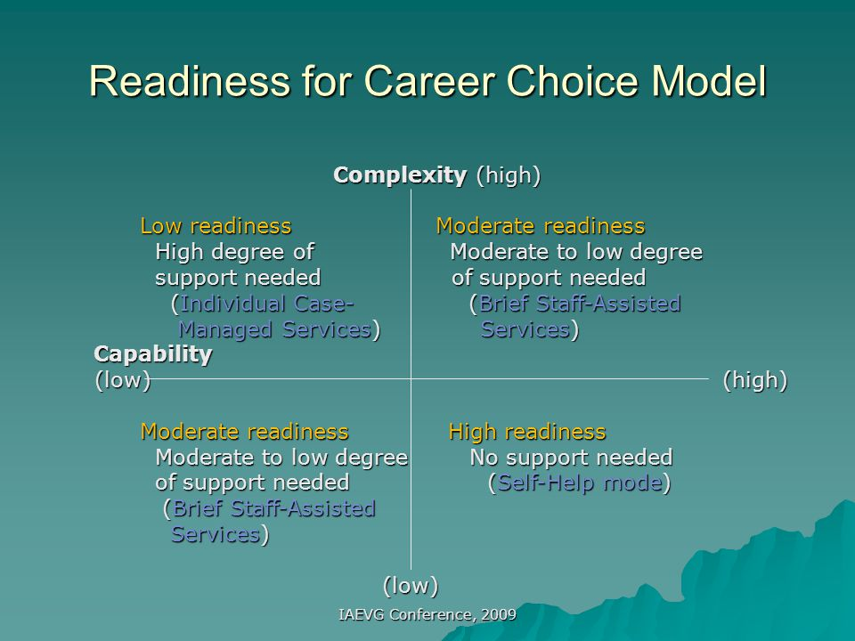 IAEVG Conference, 2009 Differentiated Service Delivery Model Comprehensive Screening Individual Enters Self-Help Services Brief Staff-Assisted Services Individual Case-Managed Services Self or Staff Referral Brief Screening Complete differentiated model of delivering career resources and services