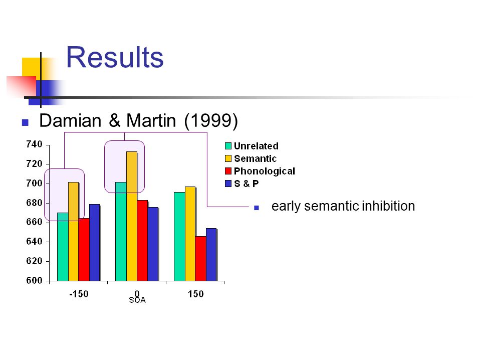 Results Damian & Martin (1999) early semantic inhibition
