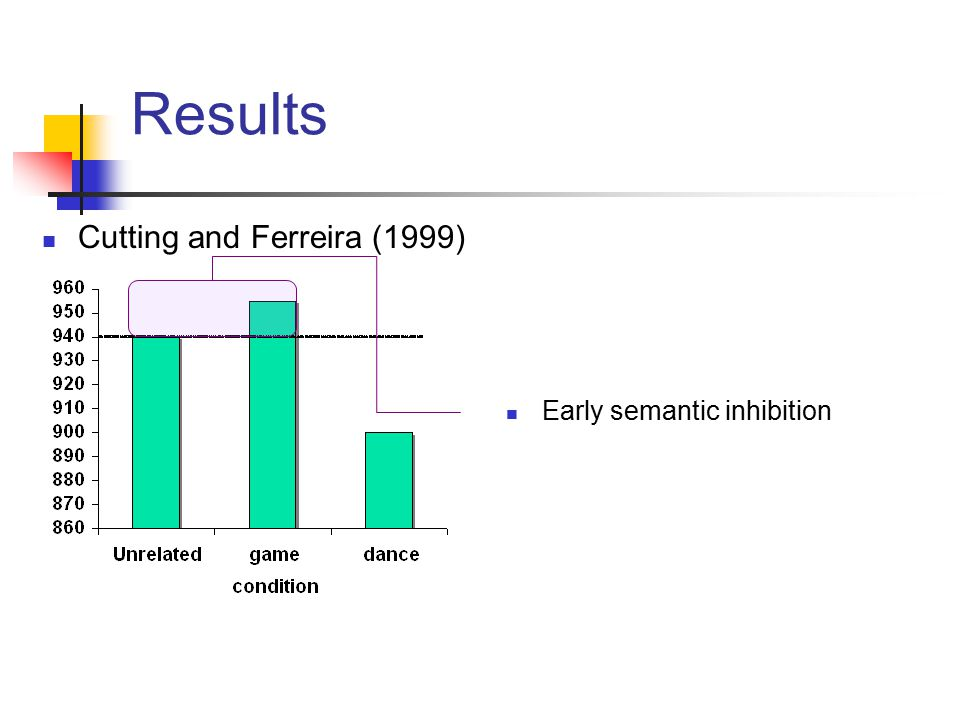 Results Early semantic inhibition Cutting and Ferreira (1999)