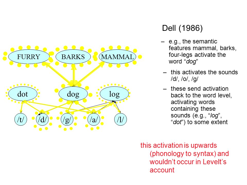 "–these send activation back to the word level, activating words containing these sounds (e.g., ""log"", ""dot"") to some extent Dell (1986) this activatio"