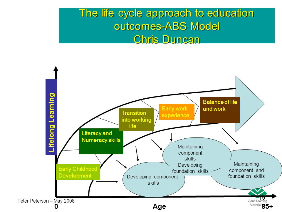 19 The life cycle approach to education outcomes-ABS Model Chris Duncan L i f e l o n g L e a r n i n g 0 Early Childhood Development Literacy and Num