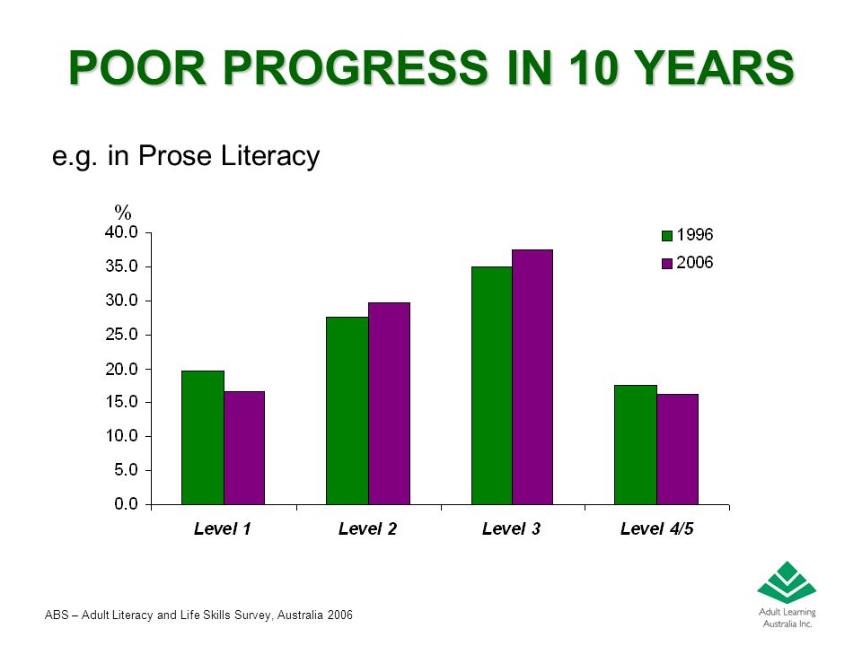 Peter Peterson – May 2008 POOR PROGRESS IN 10 YEARS e.g. in Prose Literacy ABS – Adult Literacy and Life Skills Survey, Australia 2006