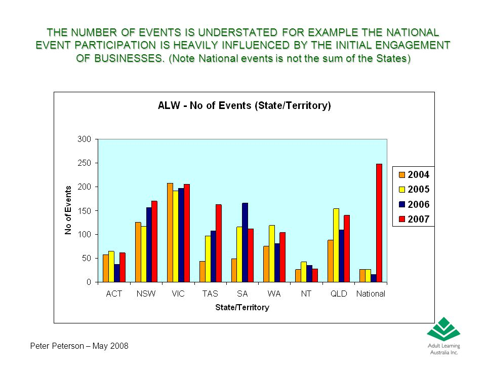 Peter Peterson – May 2008 THE NUMBER OF EVENTS IS UNDERSTATED FOR EXAMPLE THE NATIONAL EVENT PARTICIPATION IS HEAVILY INFLUENCED BY THE INITIAL ENGAGE
