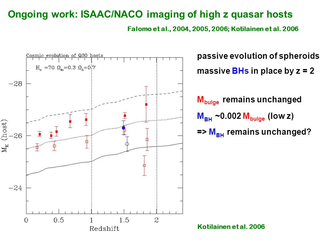 Ongoing work: ISAAC/NACO imaging of high z quasar hosts Falomo et al., 2004, 2005, 2006; Kotilainen et al.