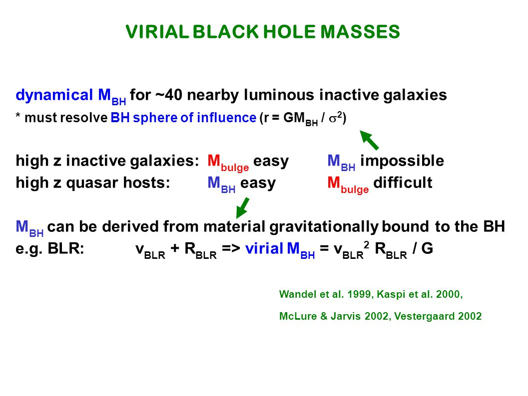 VIRIAL BLACK HOLE MASSES dynamical M BH for ~40 nearby luminous inactive galaxies * must resolve BH sphere of influence (r = GM BH /  2 ) high z inactive galaxies: M bulge easyM BH impossible high z quasar hosts: M BH easyM bulge difficult M BH can be derived from material gravitationally bound to the BH e.g.