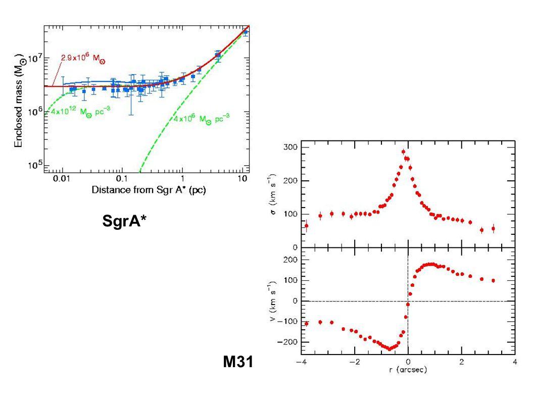 M31 SgrA*