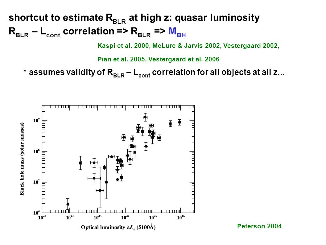 shortcut to estimate R BLR at high z: quasar luminosity R BLR – L cont correlation => R BLR => M BH Kaspi et al.