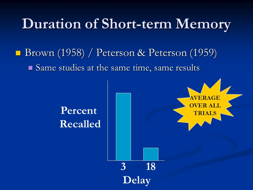 Duration of Short-term Memory Brown (1958) / Peterson & Peterson (1959) Brown (1958) / Peterson & Peterson (1959) Same studies at the same time, same results Same studies at the same time, same results Percent Recalled 318 Delay AVERAGE OVER ALL TRIALS