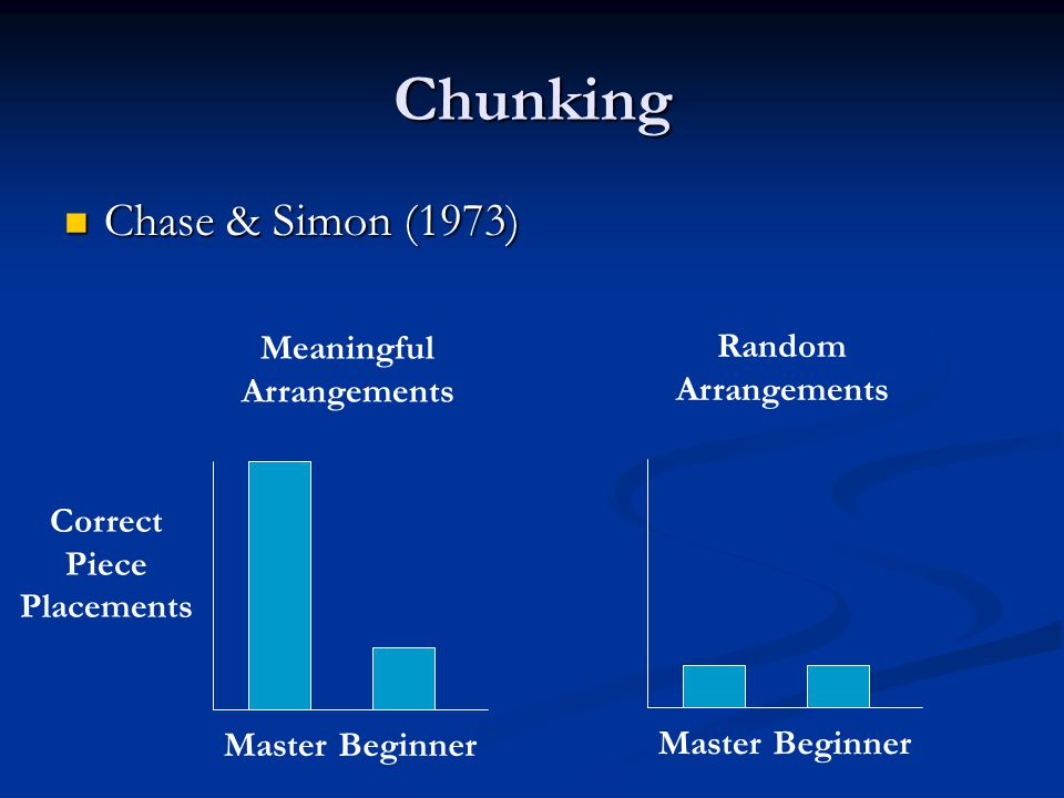 Chunking Chase & Simon (1973) Chase & Simon (1973) Correct Piece Placements MasterBeginner Meaningful Arrangements MasterBeginner Random Arrangements