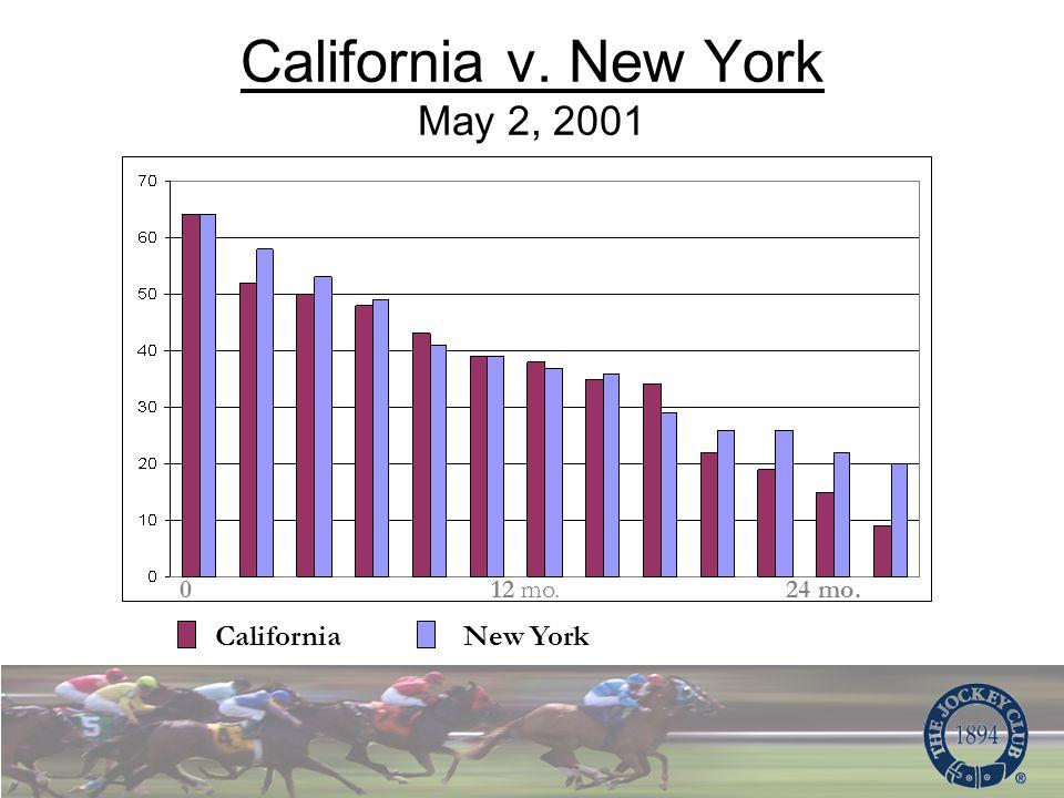 California v. New York May 2, 2001 CaliforniaNew York 0 12 mo. 24 mo.