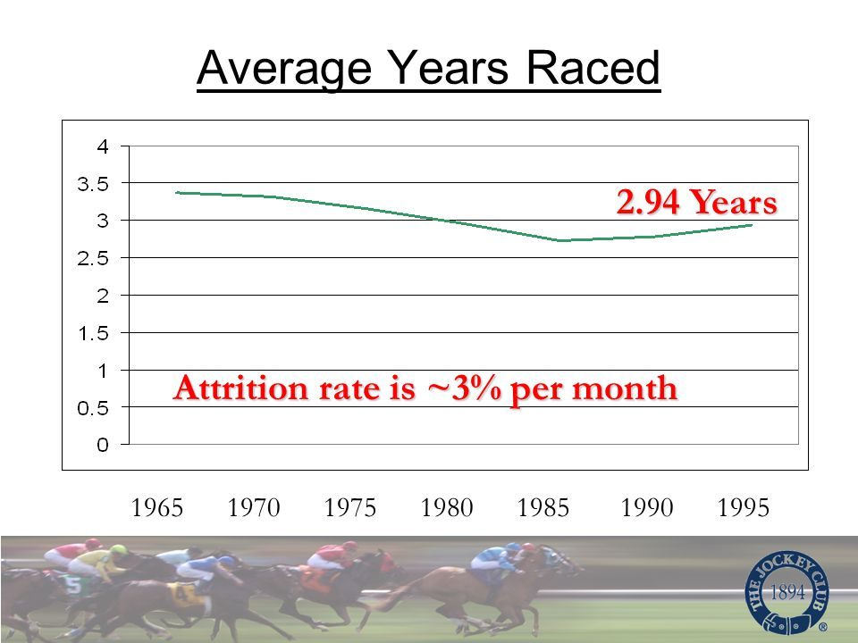 Average Years Raced 1965 1970 1975 1980 1985 1990 1995 Attrition rate is ~3% per month 2.94 Years